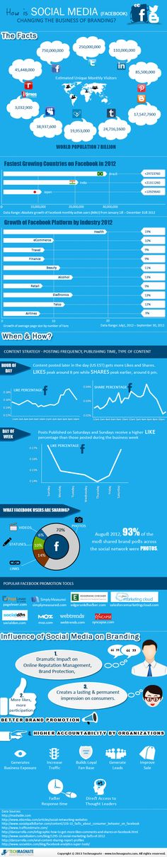 How is Social Media (#Facebook) Changing the Business of Branding? - #SocialMedia #Infographic
