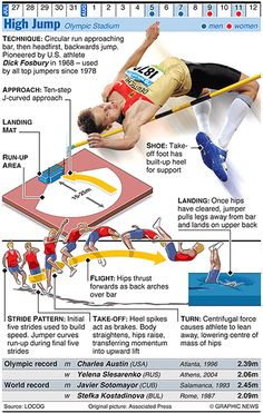 Olympics 2012 in infographics: track & field   Sport   The Guardian
