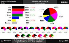 #aghw Wahlumfrage zur Abgeordnetenhauswahl in Berlin von Forsa für Berliner Zeitung (02.01.2018)