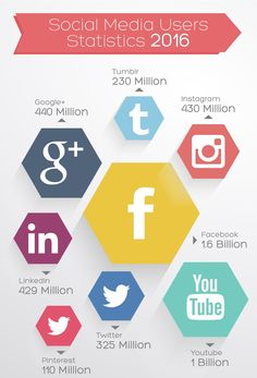 Social media facts 2k16 #social #media #marketing #2k16 #MEGL