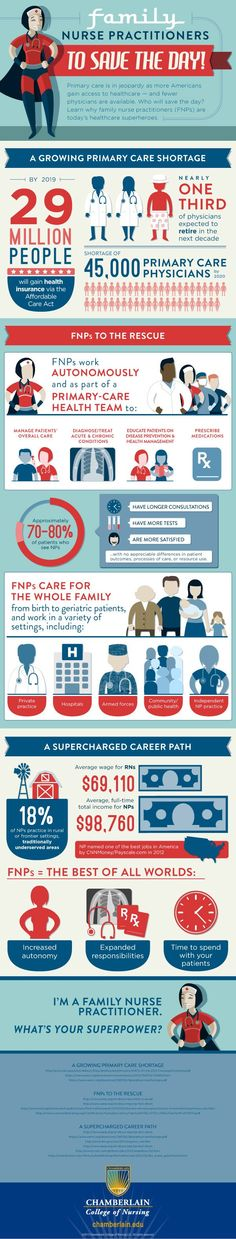 Infographic: Exploring a family nurse practitioner | Articles | Main