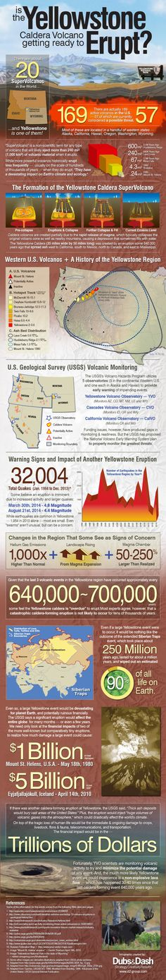 Is the Yellowstone Caldera Volcano getting ready to Erupt? Infographic