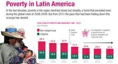 ECLAC Infographics | Poverty in Latin America