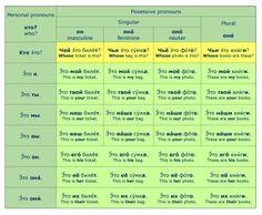 Time to Speak Russian::Grammar Notes