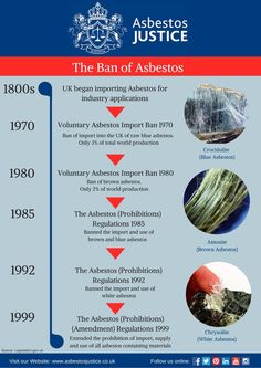 Ban of Asbestos in UK.  #banasbestos #asbestos #banasbestosindia