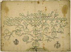 Stammbaum der Familie Bach