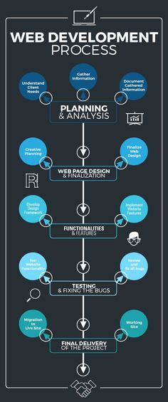 Every web development project has to go through certain steps that take the project from initiation to completion. Here Ventura IT has shared an Infographic for Web Development Process. Web Design Trends, Design Websites, Web Design Quotes, Web Design Tips, Ui Design, Infographics Design, Design Process, Web Development Projects, Web Development Company