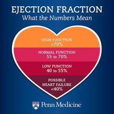 Ejection Fraction: What the Numbers Mean – Penn Medicine Cardiac Nursing, Nursing Mnemonics, Nursing Career, Nursing Tips, Nursing Programs, Best Nursing Jobs, Nursing Cheat Sheet, Nursing Board, Lpn Programs