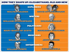 BBC lists UK's era-defining 'new Elizabethans'