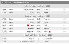 Terminaron los partidos de la jornada 15 de torneo Liga BBVA Bancomer MX. Resultados: