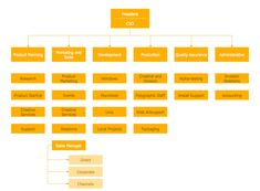 Example 2: Hierarchical Organizational Chart  This diagram was created in ConceptDraw PRO using the Organizational Chart library from the 25 Typical Orgcharts solution. An experienced user spent 10 minutes creating this sample.