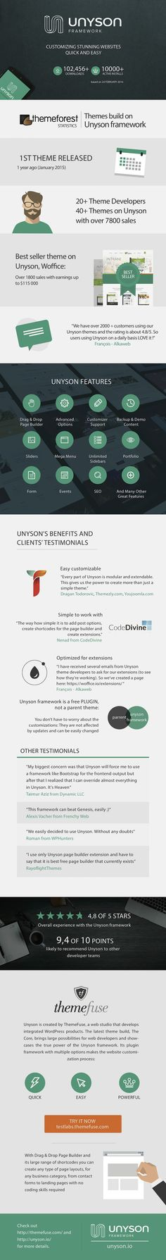 Infographic Unyson  The Best WordPress Framework for Developers  // #Wordpress #Dev #Frameworks