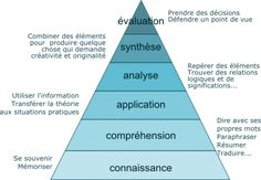 La taxonomie de Bloom vous aide à créer des tâches variées et à encourager vos élèves à des niveaux de pensée élevés. La taxonomie de Bloom Voici des exemples de questions différenciés à chaque niv...