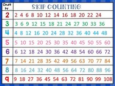 This product contains an anchor chart for skip counting numbers by 1s, by 2s, by…