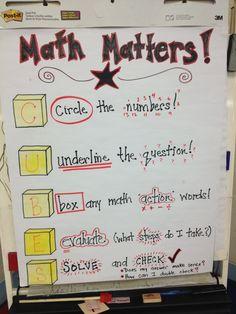 Math Anchor Chart word problem strategies