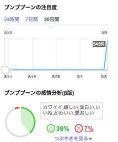 「ブンブブーン」[ftr][TV] 10月スタート「KinKi Kidsのブンブブーン」(フジテレビ・毎週日曜13:30~14:00)  (via http://realtime.search.yahoo.co.jp/search/%E3%83%96%E3%83%B3%E3%83%96%E3%83%96%E3%83%BC%E3%83%B3/?fr=rts_algo )