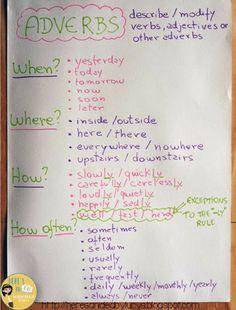 Here's an idea: Anchor Chart Ideas - Adverbs Part Teaching Grammar, Grammar And Vocabulary, Grammar Lessons, Teaching Reading, Teaching English, Teaching Ideas, Grammar Tenses, Grammar Activities, Phonics Worksheets