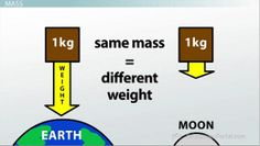 Mass Definition: is a measure of an object's inertia; also a measure of the amount of matter in an object. Depends only on the amount of and kind of particles that compose an object – not on its location (as weight does)   Example: the boxes have the same amount of matter in them, thus they have the same mass. Unlike weight, the mass of the boxes won't change on its own, no matter where the boxes are located.
