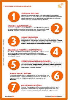 7 Pasos para gestionar mejor la RSE #Infografías #RSE