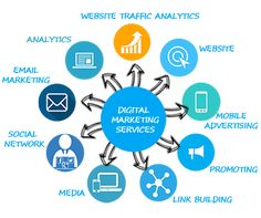 InfiBrick is a leading digital marketing company specializing in SEO, PPC, Social Media, SMM. Pick Best suitable Online marketing and digital marketing service for your needs. Digital Marketing Logo, Marketing Mobile, Best Digital Marketing Company, Email Marketing Services, Best Seo Company, Advertising Services, Seo Services, Marketing And Advertising, Content Marketing