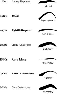 THROWBACK THURSDAY:Eyebrow looks through the decades! Which decade style is your fave?