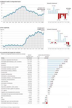 El mercado laboral en 2014 España #Economía #Paro Fuente: EL PAÍS 05/01/2015