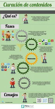 Curación de contenidos   @Piktochart Infographic por @eusebiocordoba para #eduPLEmooc