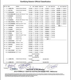 Formula 1: Australian GP Qualifying Results