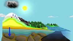 This animation shows one molecule of water completing the hydrologic cycle. Heat from the sun causes the molecule to evaporate from the ocean's surface. Once...