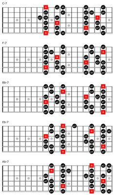 two fingerings for the add 9 Minor Pentatonic scale in each key—one in 8th position and the other around the 15th (or 3rd, if you want to move it down an octave).