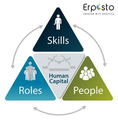 Our experts believe the fact that people matters the most and that's why we have devised smarter and an efficient way to handle your people and their related activities and skills. Erpisto #Human Capital Management offers intuitive, self-service features in order to effectively organize and deal with your workforce. #ErpistoHumanCapitalManagement lets you manage complete hire to retire life cycle in an easy to use system for your convenience.