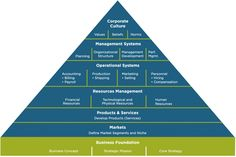 The Pyramid of Organizational Development