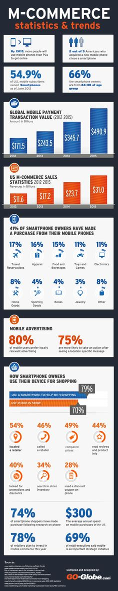 Infographic: Mobile Commerce Statistics and Trends Mobile Marketing, Marketing And Advertising, Internet Marketing, Online Marketing, Social Media Marketing, Digital Marketing, E Commerce, Support Mobile, Global Mobile