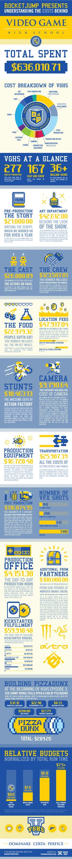 How Much Does It Cost To Create A Web Series? [Infographic] - The days of shooting a successful Web series with a low-quality camera, are gone. Nowadays you need a well-written script, big names (in the YouTube space), special effects & money. The series gathered 26MM+ views on its 9 episodes. The first 8 segments avg'd 12 mins long, the finale clocked in just under 22 mins - How much did VGHS cost to make? - 636,010 US Dollars, & was a six-month project with a cast & crew of over 160…