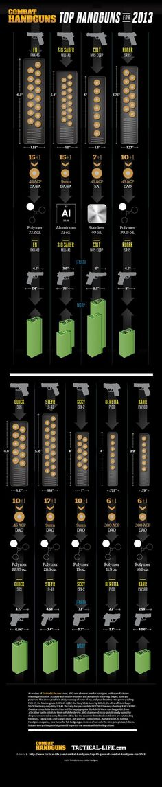 Combat Handguns Top Handguns of 2013 Infographic roundup of some of our, and your, favorites - from concealed carry pocket pistols to duty weapons! Military Weapons, Weapons Guns, Guns And Ammo, Rifles, Tactical Life, Tactical Gear, Survival Tips, Survival Skills, Bataille De Waterloo