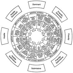The feeling wheel. Developed by Dr. Gloria Wilcox. St
