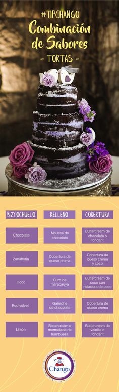 Te compartimos una guía que te ayudará a decidir qué sabores combinar en tu próxima torta :)  #TipChango #Torta #Cake #Tip #Bakery Chocolate Fondant, Coco, Red Velvet, Mousse, Pastel, Tips, Frosting, Raspberry, Marmalade