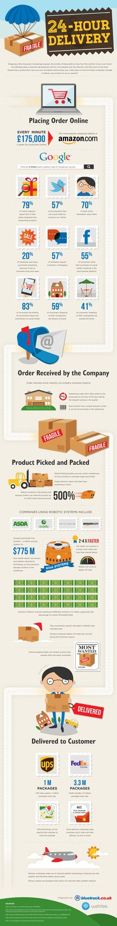 24hour delivery - See how it can be accomplished #eCommerce #Infographic