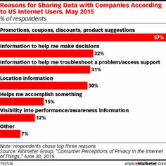 Reasons for Sharing Data with Companies According to US Internet Users, May 2015 (% of respondents)