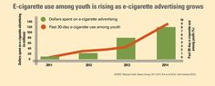 Graphic: E-cigarette use among youth is rising as e-cigarette advertising grows. Click to view larger image and text description.