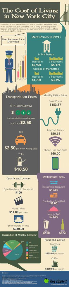 The Ugly Reality Behind the Cost of Living in NYC [INFOGRAPHIC] #nyc #newyork #bigappled