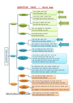 QUESTION TAGS - mind map