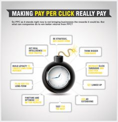 The Death of Pay Per Click Advertising (PPC) | Social Media Today