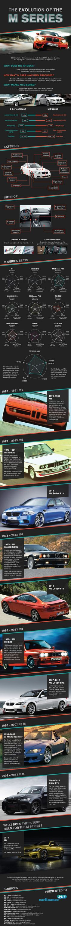 The Mostly Glorious History Of BMW's M Cars In One Cool Chart