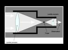 """Résultat de recherche d'images pour """"fabriquer une lunette astronomique"""""""