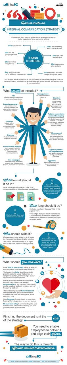 How to write an internal communication strategy - by Rachel Miller @AllthingsIC. Infographic by Alive With Ideas!