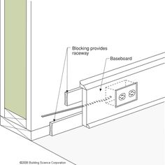 This technique for installing electrical wiring avoids the need to cut into the SIP panel