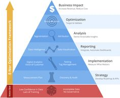 What Are The 7 Stages Of The Digital Analytics Optimization Pyramid? #infographic