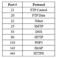 Port numbers protocol