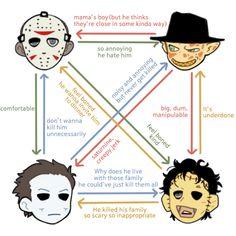 slasher killer quartet relationship diagram by NRjin on DeviantArt Horror Movie T Shirts, Horror Movies Funny, Classic Horror Movies, Scary Movies, Creepy Horror, Horror Art, Michael Myers, Slasher Movies, Comedy Movies